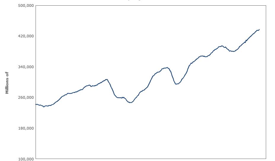 Von verschiedenen Forschern und Institutionen werden Konjunkturzyklen in mehrere Phasen eingeteilt. Verbreitet ist ein Zwei-Phasen-Schema, bei dem der Konjunkturzyklus in einen Aufschwung und einen Abschwung eingeteilt wird.